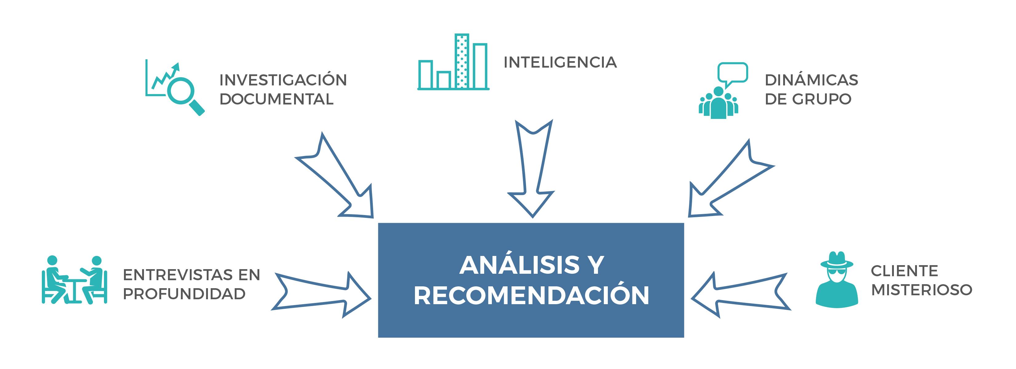Proceso de investigación marketing Huesca